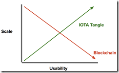 IOTA unlimited scalability